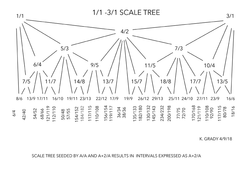 1-1 TO 1-3 SCALETREE