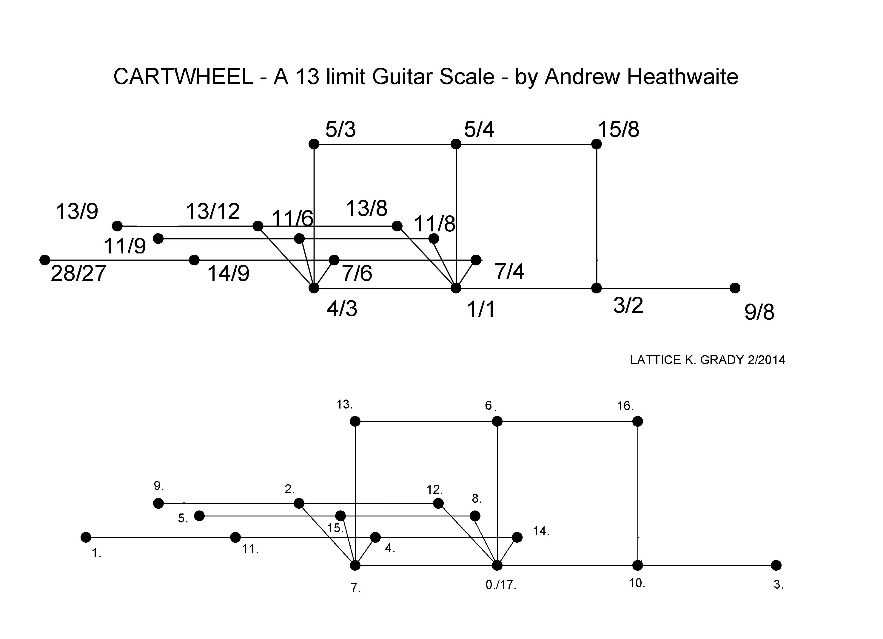 cartwheel scale