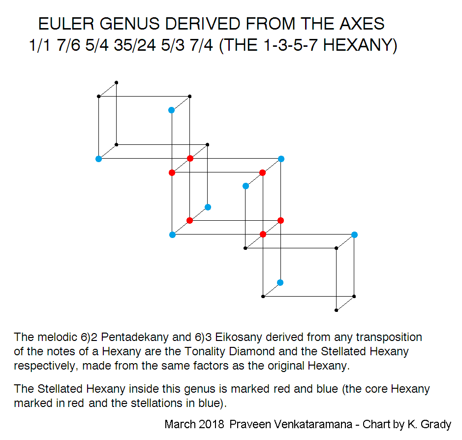 euler genus derived